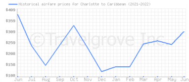 Price overview for flights from Charlotte to Caribbean