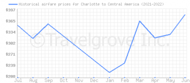Price overview for flights from Charlotte to Central America