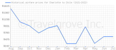 Price overview for flights from Charlotte to Chile
