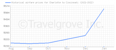 Price overview for flights from Charlotte to Cincinnati