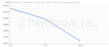 Price overview for flights from Charlotte to Cleveland