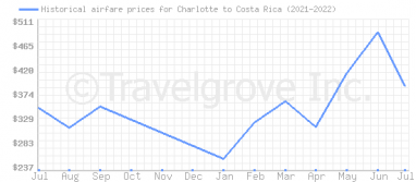 Price overview for flights from Charlotte to Costa Rica