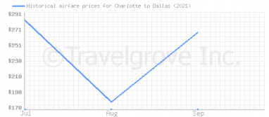 Price overview for flights from Charlotte to Dallas