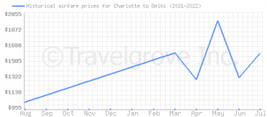 Price overview for flights from Charlotte to Delhi