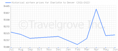Price overview for flights from Charlotte to Denver