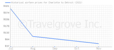 Price overview for flights from Charlotte to Detroit