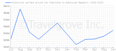 Price overview for flights from Charlotte to Dominican Republic