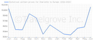 Price overview for flights from Charlotte to Europe