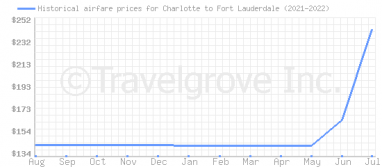 Price overview for flights from Charlotte to Fort Lauderdale