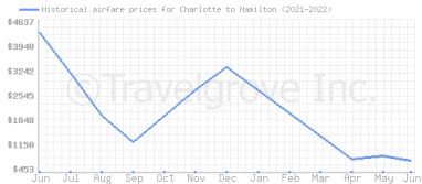 Price overview for flights from Charlotte to Hamilton
