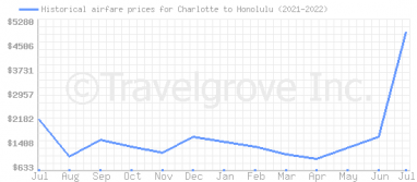 Price overview for flights from Charlotte to Honolulu