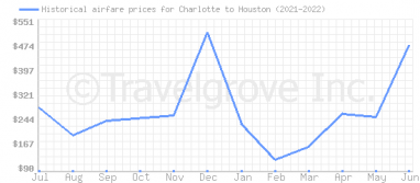 Price overview for flights from Charlotte to Houston