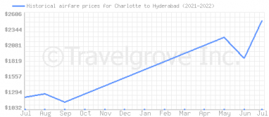 Price overview for flights from Charlotte to Hyderabad
