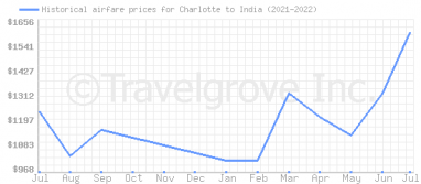 Price overview for flights from Charlotte to India