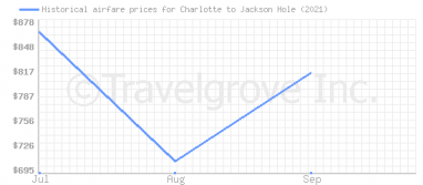 Price overview for flights from Charlotte to Jackson Hole