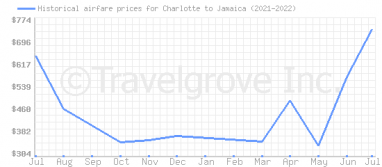 Price overview for flights from Charlotte to Jamaica