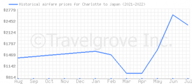 Price overview for flights from Charlotte to Japan
