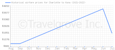 Price overview for flights from Charlotte to Kona