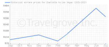 Price overview for flights from Charlotte to Las Vegas