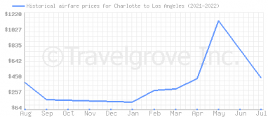 Price overview for flights from Charlotte to Los Angeles