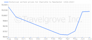 Price overview for flights from Charlotte to Manchester