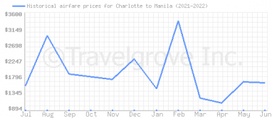 Price overview for flights from Charlotte to Manila