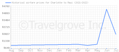 Price overview for flights from Charlotte to Maui