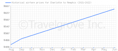 Price overview for flights from Charlotte to Memphis