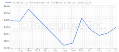 Price overview for flights from Charlotte to Mexico