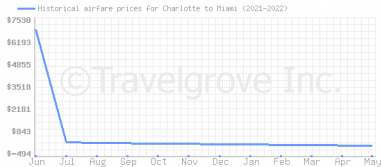 Price overview for flights from Charlotte to Miami