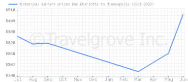 Price overview for flights from Charlotte to Minneapolis