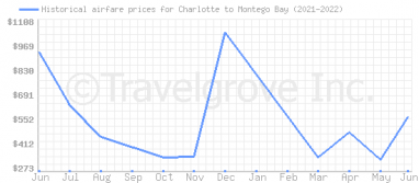 Price overview for flights from Charlotte to Montego Bay