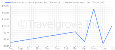 Price overview for flights from Charlotte to Netherlands Antilles