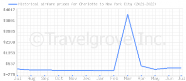Price overview for flights from Charlotte to New York City