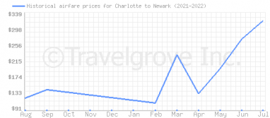 Price overview for flights from Charlotte to Newark
