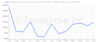 Price overview for flights from Charlotte to North America