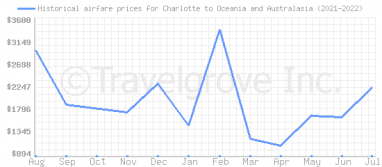 Price overview for flights from Charlotte to Oceania and Australasia
