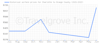 Price overview for flights from Charlotte to Orange County