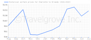 Price overview for flights from Charlotte to Orlando