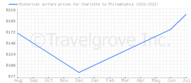 Price overview for flights from Charlotte to Philadelphia
