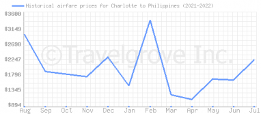 Price overview for flights from Charlotte to Philippines