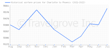 Price overview for flights from Charlotte to Phoenix