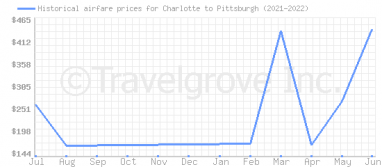 Price overview for flights from Charlotte to Pittsburgh