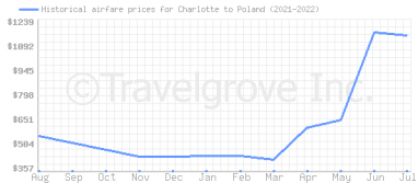Price overview for flights from Charlotte to Poland