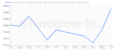 Price overview for flights from Charlotte to Portland
