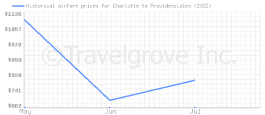 Price overview for flights from Charlotte to Providenciales