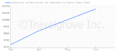 Price overview for flights from Charlotte to Puerto Plata
