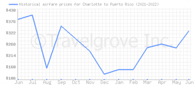Price overview for flights from Charlotte to Puerto Rico