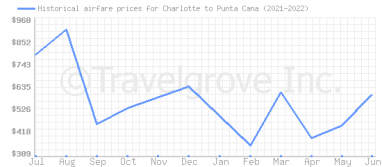 Price overview for flights from Charlotte to Punta Cana