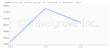 Price overview for flights from Charlotte to Rochester